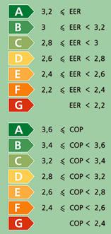 Энергоэффективность кондиционера - коэффициенты ERR и COP